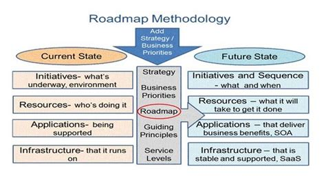 process road map retail technology roadmap