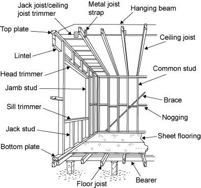 diagram showing the parts of a frame bearer floor joist