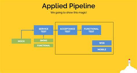 pipeline pattern java exle pipeline savi labs