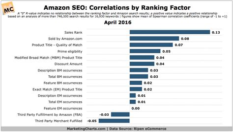 amazon most popular top amazon search engine ranking factors chart