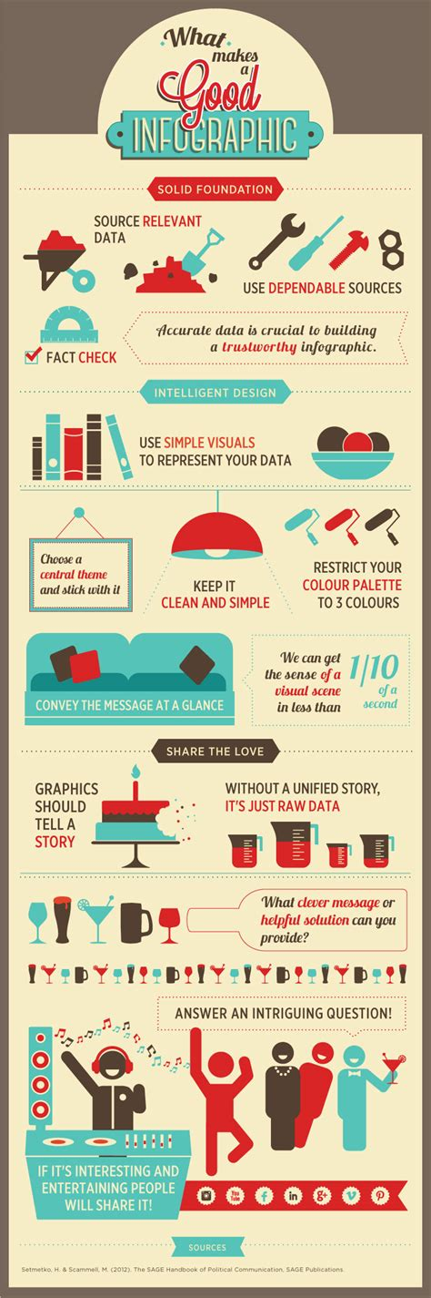 what a great what makes a infographic