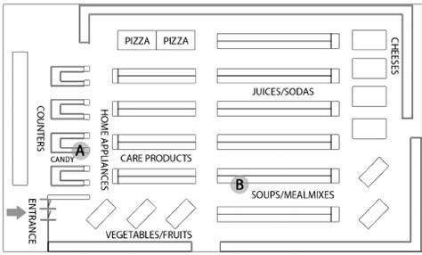 supermarket floor plan floor plan of the supermarket location congruent