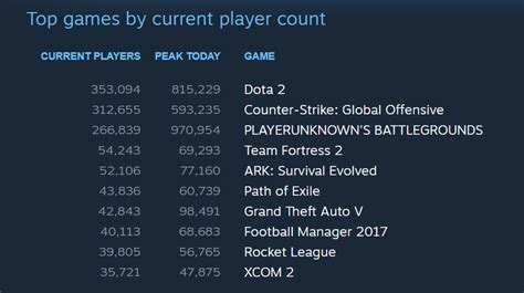 Geforce Giveaway Pubg - pubg is close to 1 million concurrent players on steam