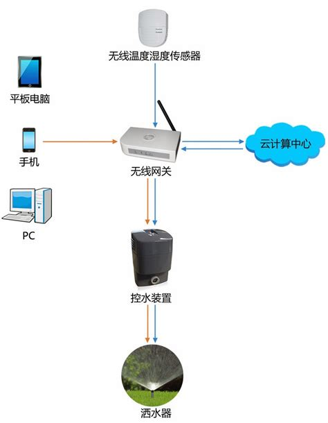 wulian zigbee home automation system wulian smart