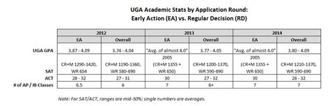 Uga Early Essay uga regular admission essay mfacourses826 web fc2
