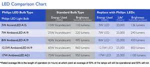led light bulbs price comparison how to switch out your light bulbs and get ready for the