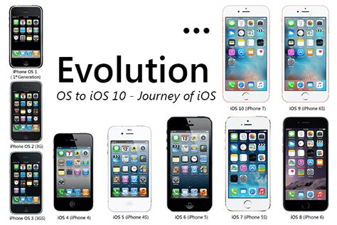 evolution from iphone os 1 to ios 10 journey of ios mobiloitte