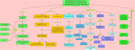 proyectos y estrategias de 8448146131 estrategia de proyectos y competencias que promueve 2