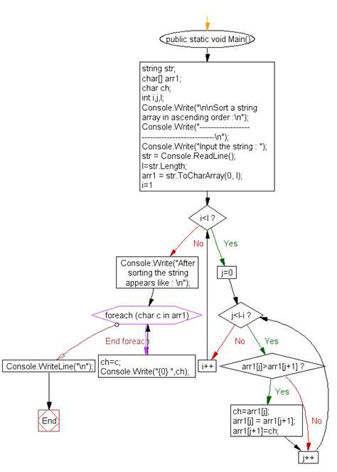 flowchart for ascending order flowchart for ascending order create a flowchart