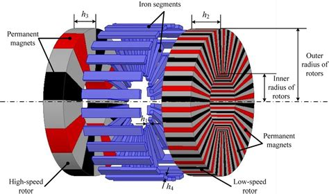 types of magnetic gears magnets by hsmag energies free full text a novel hybrid flux magnetic
