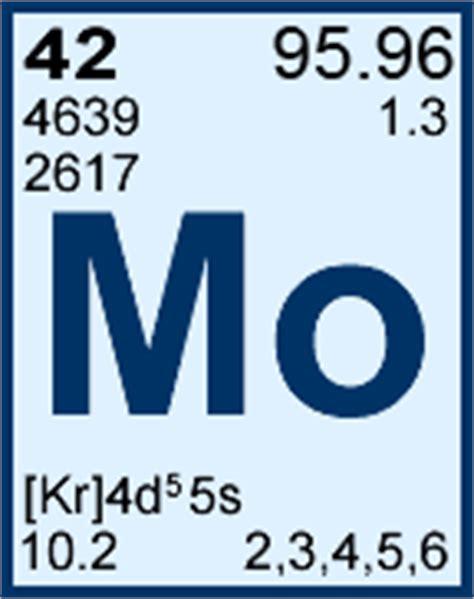 molybdenum periodic table element