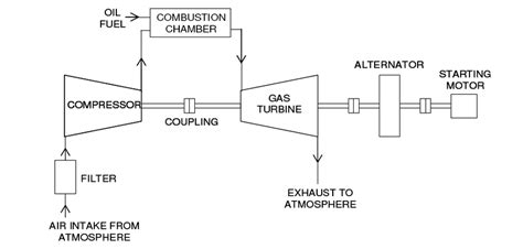 schematic diagram of gas turbine power plant fig 7 schematic diagram of a simple gas turbine power