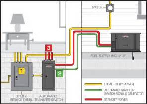 home design resources generator how does a home standby generator system work home