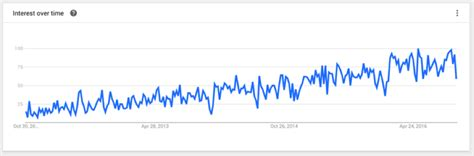 digital search how the pros turn marketing analytics into effective