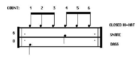 drum pattern blues drum lesson blues beat 6 8 12 8 8th triplet 4 4
