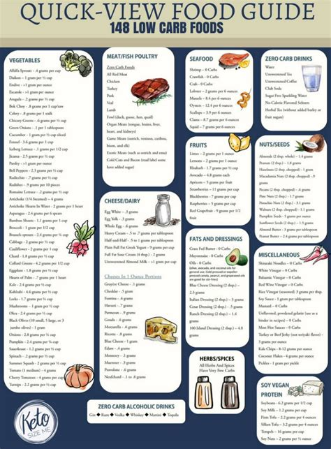 quick printable recipes low carb food list printable carb chart low carb food