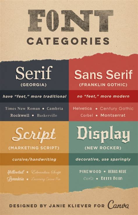 canva fonts list 17 best images about graphic design fonts typography