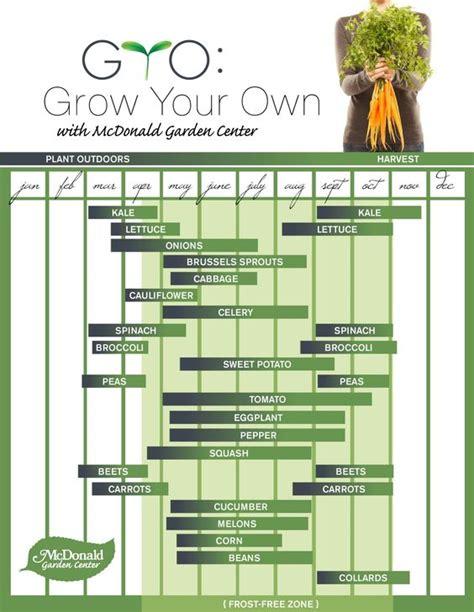 Gardening Garden Pinterest Gardens Timeline And 1 Month Vegetable Garden Timeline