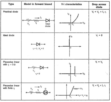 diode equivalent circuits circuit models of a diode your electrical home