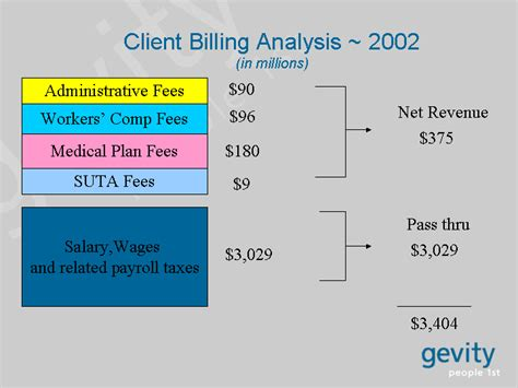 section 125 compensation client billing analysis 2002 in millions salary wages and