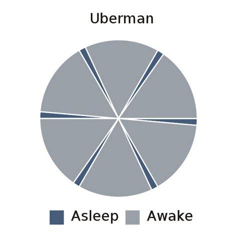 file uberman svg wikipedia - Uberman Sleep