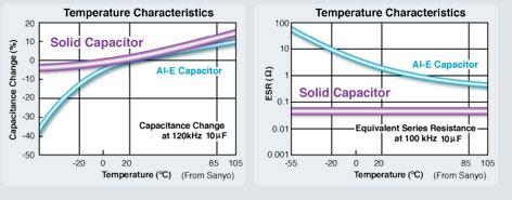 capacitor lifetime at temperature ceramic capacitor expectancy reversadermcream
