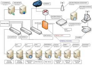 Home Network Infrastructure Design Network Infrastructure Trihorse Technology Company