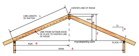 Roof Construction Calculator Typical A Frame Roof Pitch Galleryimage Co