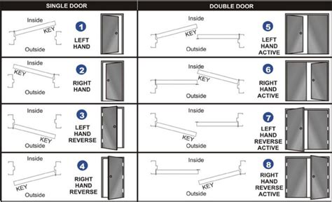 determining door swing miraculous determine door swing door handing guide door
