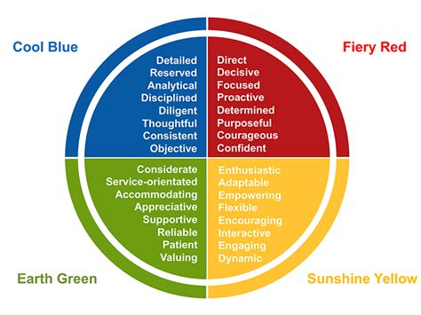 insights colors insights discovery personal effectiveness