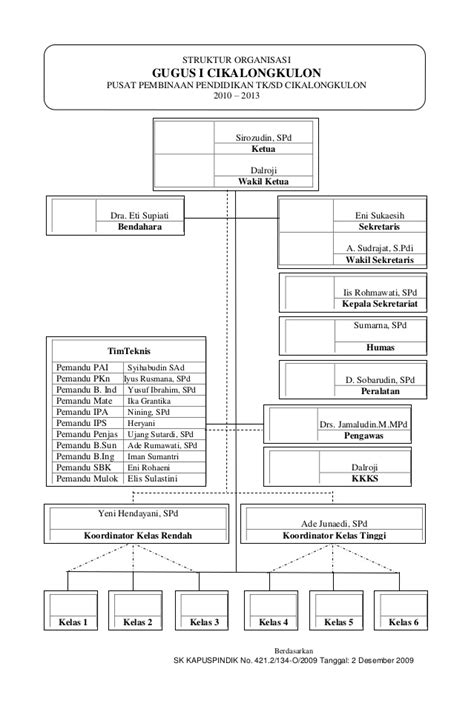 contoh desain dan struktur organisasi 301 moved permanently
