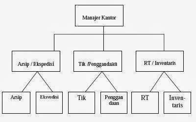 Staff Administrasi Perkantoran administrasi perkantoran bentuk bentuk organisasi