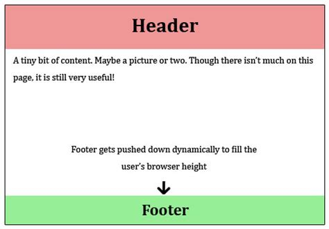 creating header and footer in bootstrap css how to create a sticky footer that plays well with