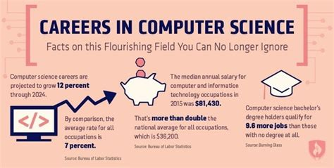Why Mba After Computer Engineering Answer by What Fields Of Computer Science Will Be In The Highest