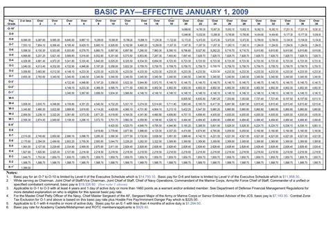 2017 military pay charts reflecting 1 6 raise updated basic pay us army pay chart us military army pay chart 2018