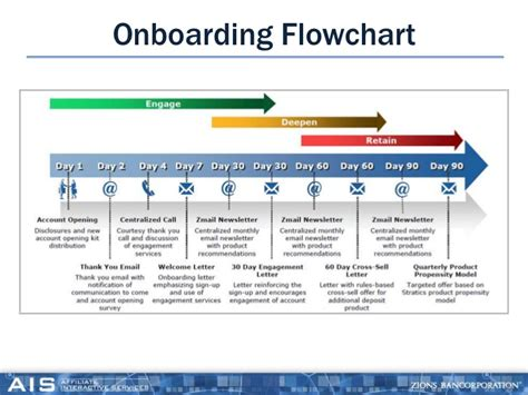 onboarding process template onboarding process flow chart image result for new