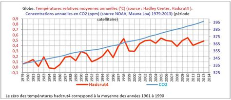 comment faire un diagramme climatique br 200 ves consid 201 rations sur la science du climat climato