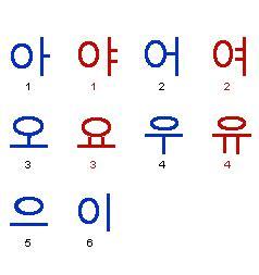 Belajar Sendiri Dalam 10 Menit Sql belajar bahasa korea hangul dalam 10 menit kaskus