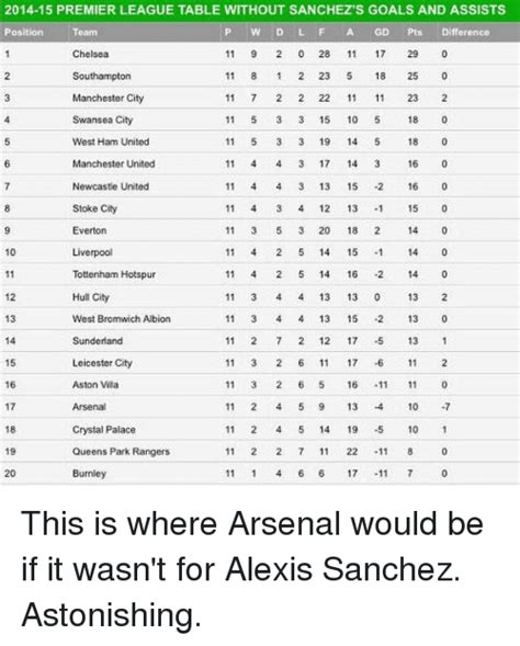 epl table please premier league tables please brokeasshome com
