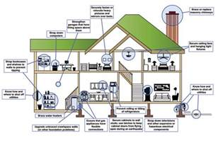 Home Design Diagram Community Architect An Overview Of Resilient Construction