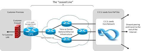 leased line diagram uk leased lines leased line provider leased line broadband