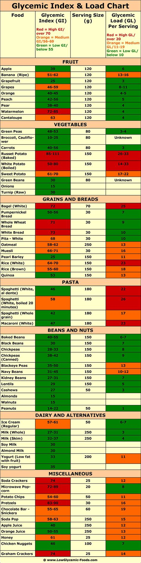 vegetables glycemic index low glycemic foods diet researched tips and