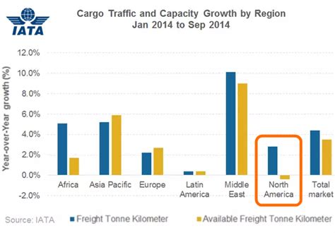 october iata data shows solid air freight totals for october and positive indicators for 2015