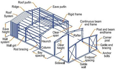 longitudinal design adalah steel structure components terminology google search