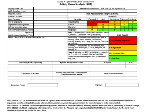 Projsync Application Activity Hazard Analysis Form Template