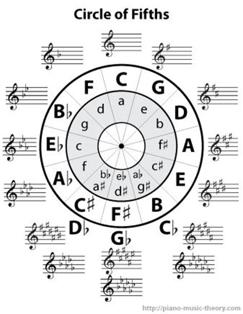 75 best images about piano music theory on pinterest