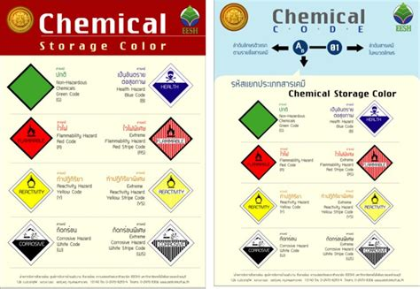design management kmutt incompatible chemical storage chart best storage design 2017