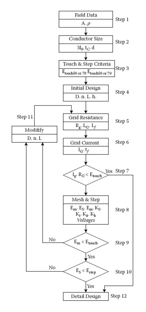 Design of Substation Grounding ~ Fast Diagrams