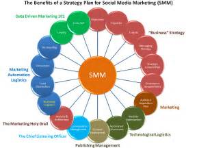 Social media marketing strategy defining the functional requirements
