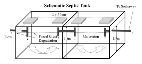 what size septic tank for a 3 bedroom house septic tank size for 3 bedroom house functionalities net